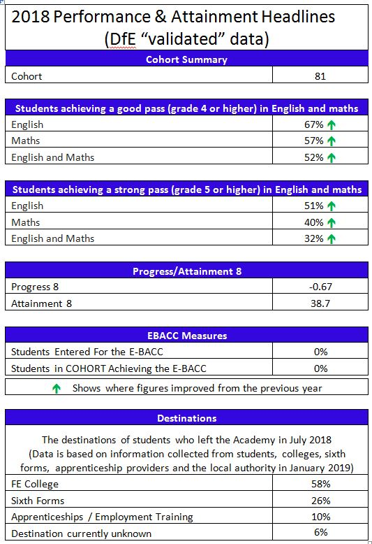 Ofsted, performance tables & exam results - The Macclesfield Academy